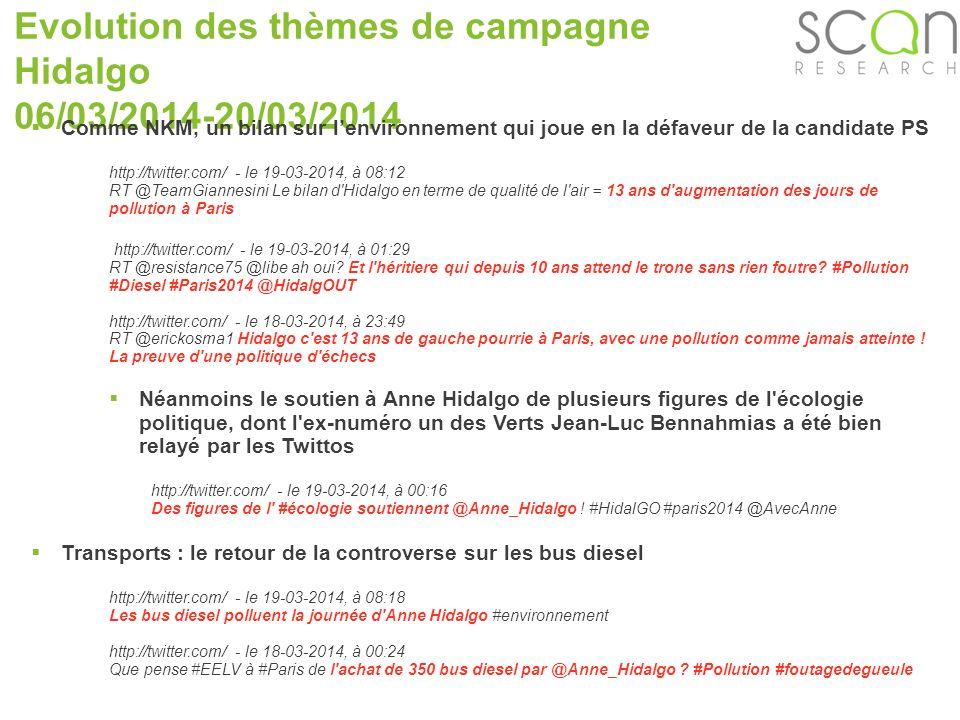 Scan-research Evolution des thèmes de campagne Hidalgo 06/03/2014-20/03/2014 Comme NKM, un bilan sur lenvironnement qui joue en la défaveur de la candidate PS http://twitter.com/ - le 19-03-2014, à 08:12 RT @TeamGiannesini Le bilan d Hidalgo en terme de qualité de l air = 13 ans d augmentation des jours de pollution à Paris http://twitter.com/ - le 19-03-2014, à 01:29 RT @resistance75 @libe ah oui.
