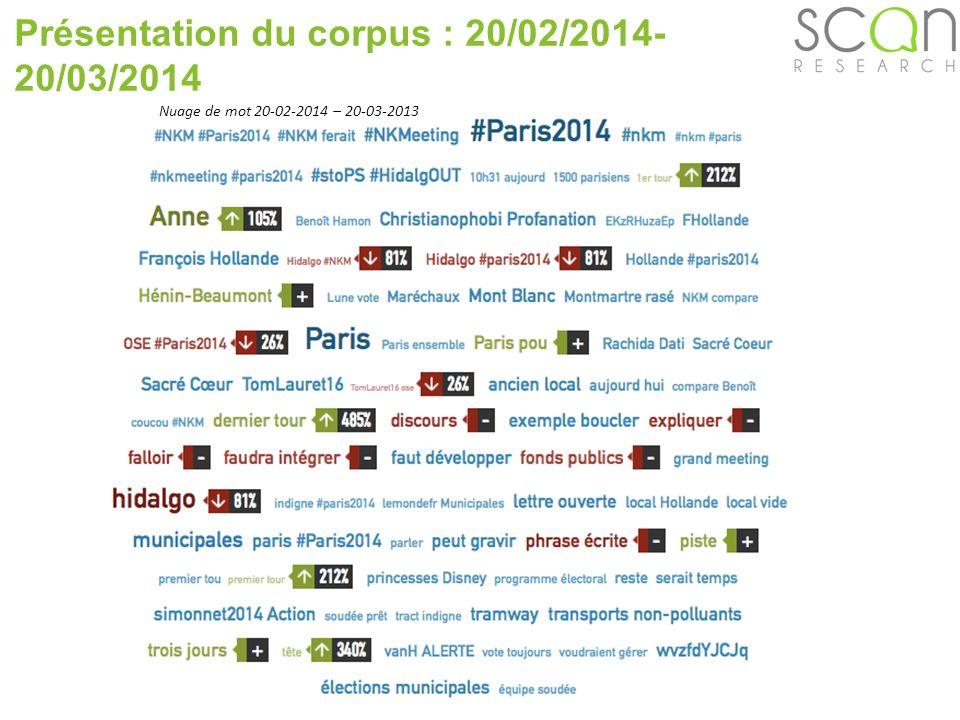Nuage de mot 20-02-2014 – 20-03-2013 Présentation du corpus : 20/02/2014- 20/03/2014