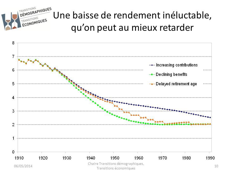 Une baisse de rendement inéluctable, quon peut au mieux retarder 06/05/2014 Chaire Transitions démographiques, Transitions économiques 10