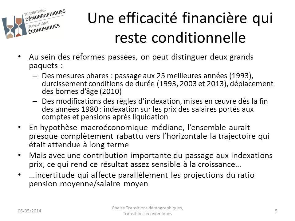 Ratio pensions/PIB, avec et sans réformes, selon hypothèses macroéconomiques (Source : Marino, 2014) 06/05/2014 Chaire Transitions démographiques, Transitions économiques 6