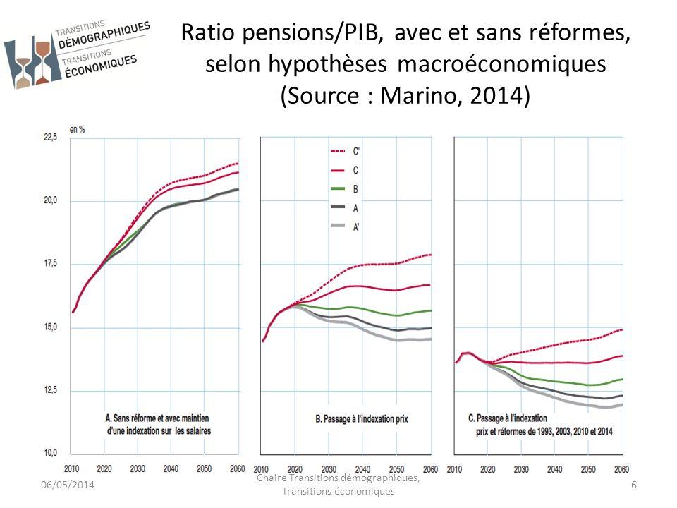 Ratio pensions/PIB, avec et sans réformes, selon hypothèses macroéconomiques (Source : Marino, 2014) 06/05/2014 Chaire Transitions démographiques, Tra