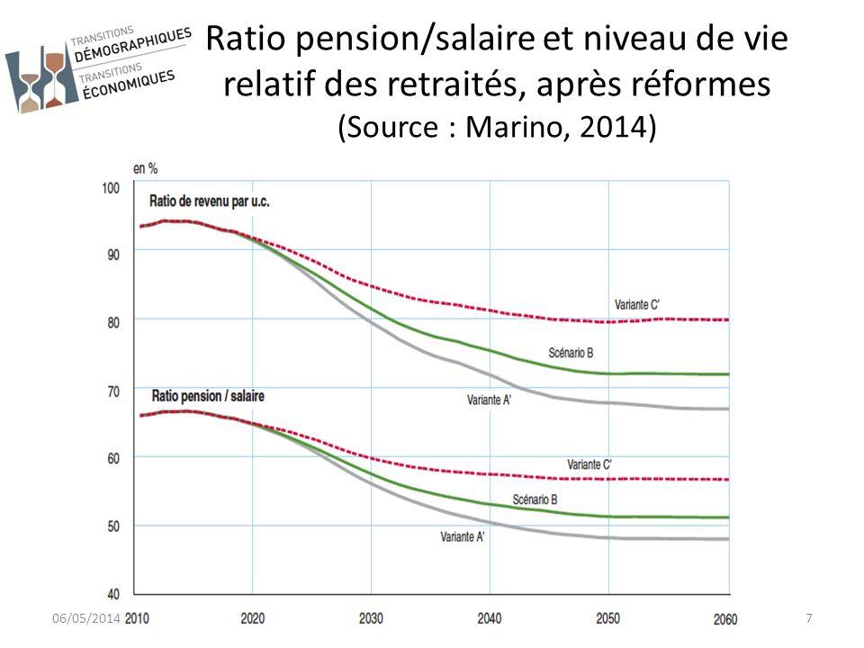 Ratio pension/salaire moyen en 2060 (source : modèle PensIPP 0.0) 06/05/201418