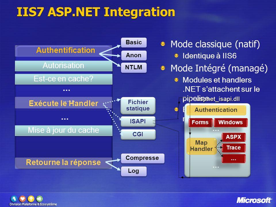 CGI ISAPI Anon IIS7 ASP.NET Integration Mode classique (natif) Identique à IIS6 Mode Intégré (managé) Modules et handlers.NET sattachent sur le pipeli