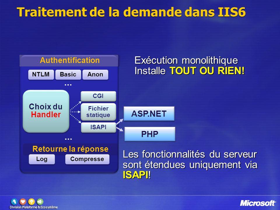 Traitement de la demande dans IIS6 Retourne la réponse Log Compresse NTLM Basic CGI Fichier statique Authentification Anon Exécution monolithique Inst