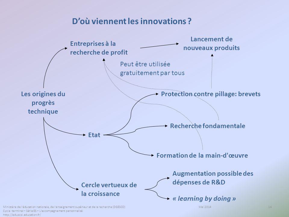 14 Doù viennent les innovations ? Les origines du progrès technique Entreprises à la recherche de profit Etat Lancement de nouveaux produits Protectio