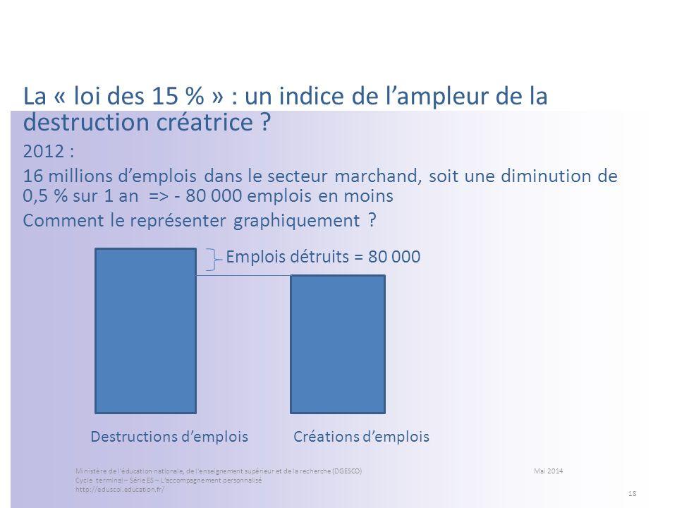 La « loi des 15 % » : un indice de lampleur de la destruction créatrice ? 2012 : 16 millions demplois dans le secteur marchand, soit une diminution de