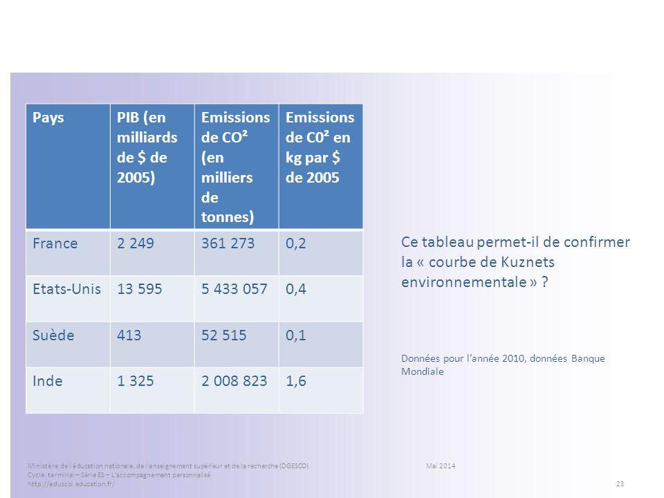 PaysPIB (en milliards de $ de 2005) Emissions de CO² (en milliers de tonnes) Emissions de C0² en kg par $ de 2005 France2 249361 2730,2 Etats-Unis13 5