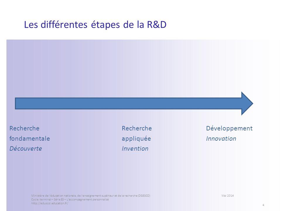 Les différentes étapes de la R&D RechercheRechercheDéveloppement fondamentaleappliquéeInnovation DécouverteInvention 4 Ministère de l'éducation nation