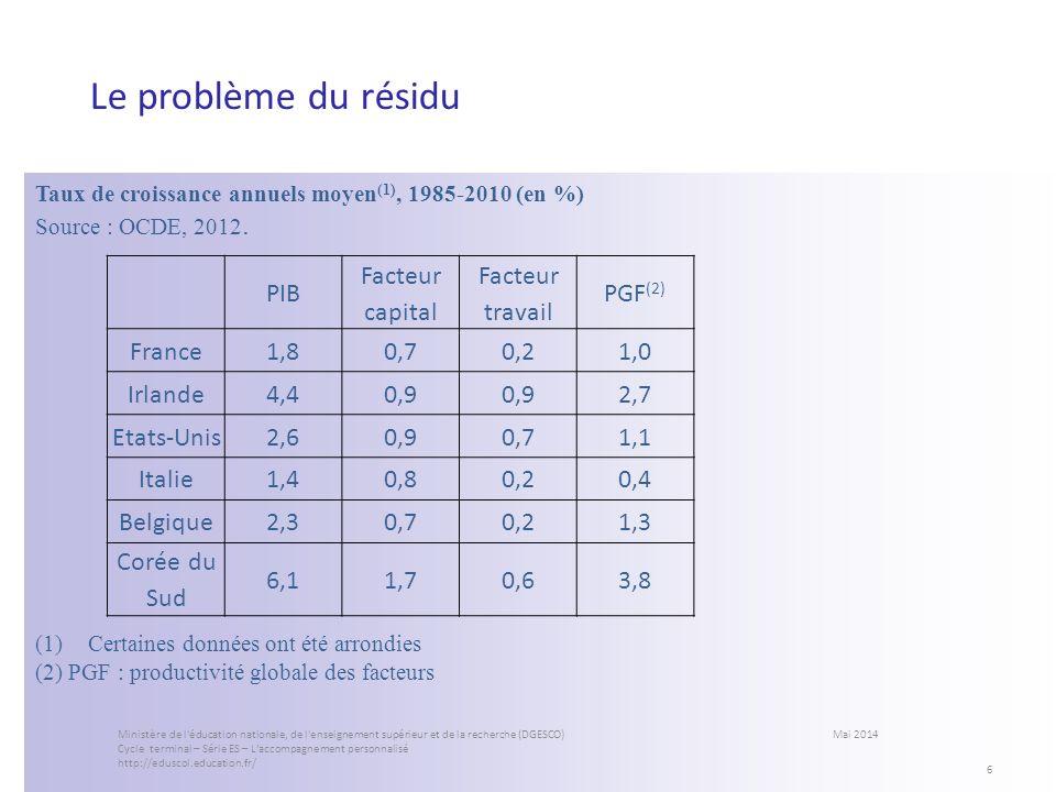 Le problème du résidu Taux de croissance annuels moyen (1), 1985-2010 (en %) Source : OCDE, 2012. (1)Certaines données ont été arrondies (2) PGF : pro