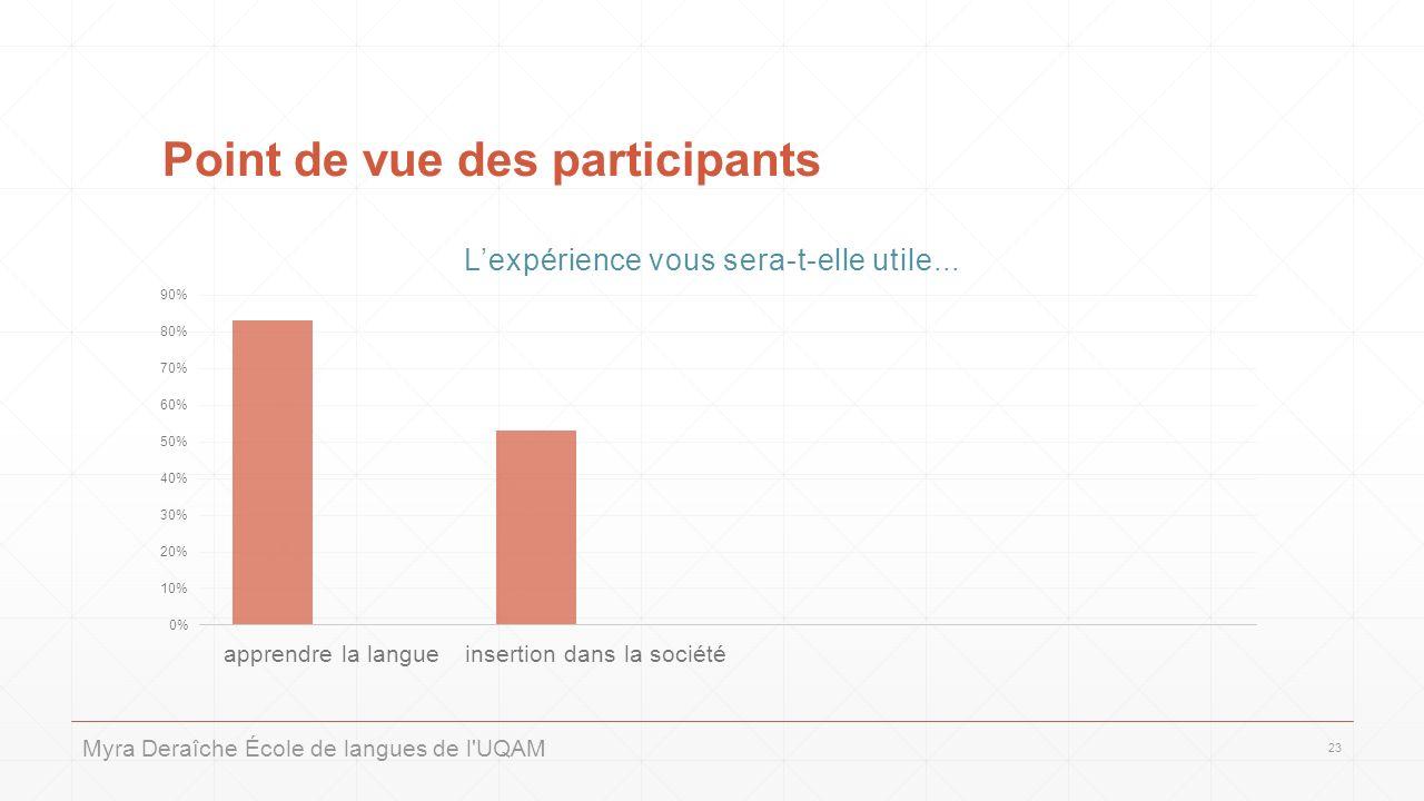 Point de vue des participants Myra Deraîche École de langues de l UQAM 23