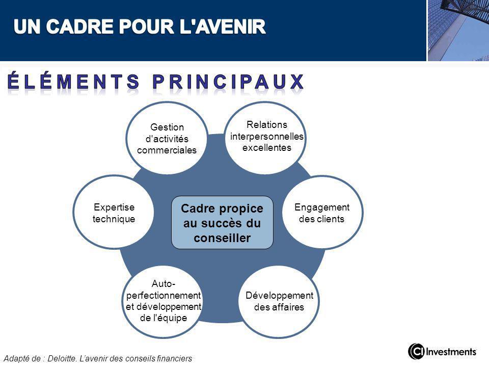 Relations interpersonnelles excellentes Développement des affaires Engagement des clients Gestion d'activités commerciales Expertise technique Auto- p