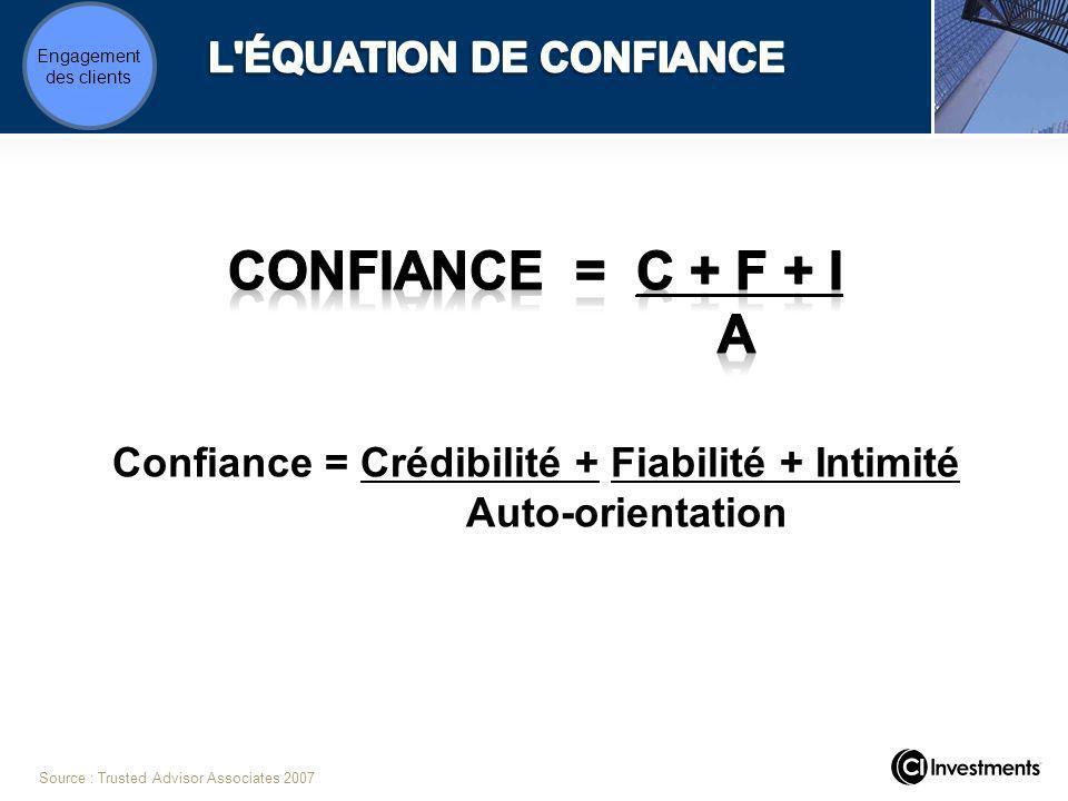 Confiance = Crédibilité + Fiabilité + Intimité Auto-orientation Source : Trusted Advisor Associates 2007 Engagement des clients