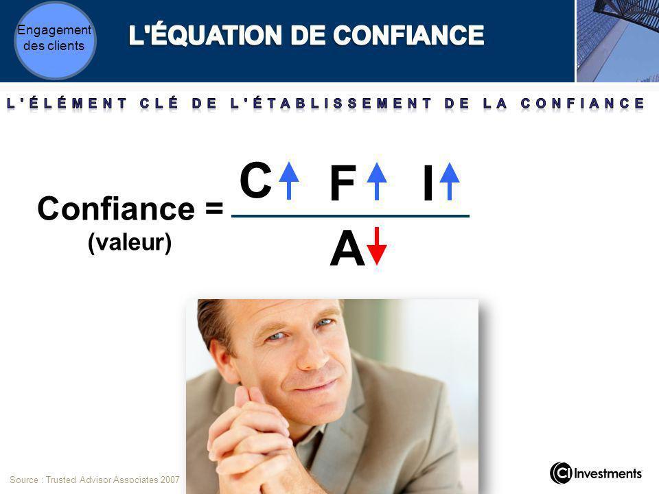C FI A Confiance = (valeur) Source : Trusted Advisor Associates 2007 Engagement des clients