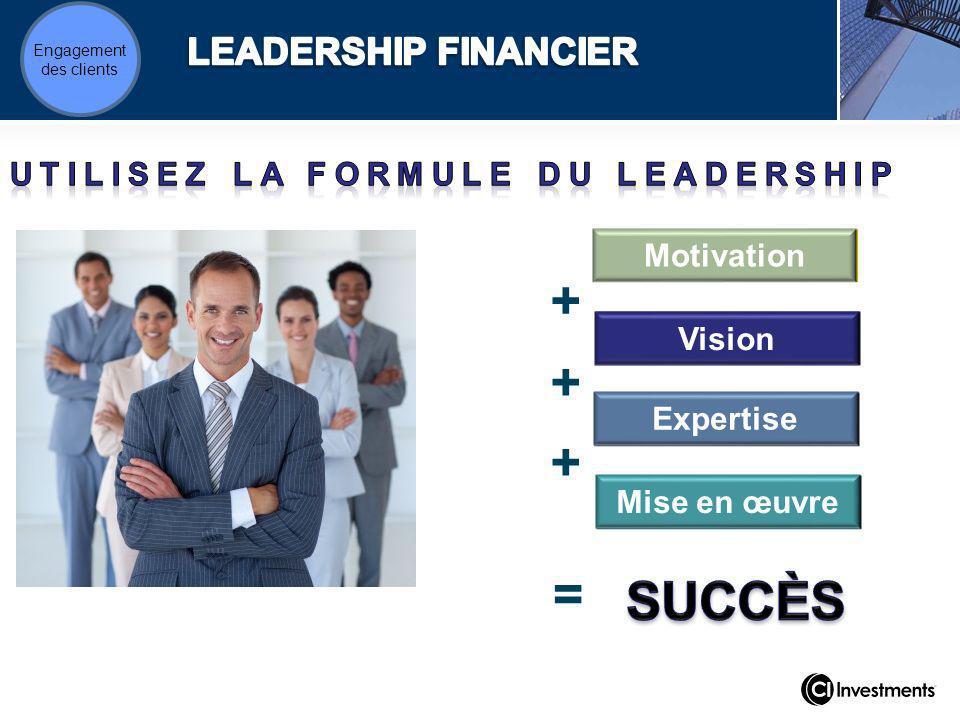 Motivation + Mise en œuvre Expertise Vision + + = Engagement des clients