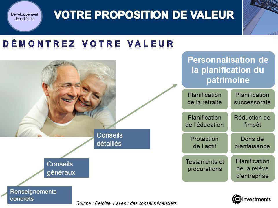 Renseignements concrets Conseils généraux Conseils détaillés Personnalisation de la planification du patrimoine Source : Deloitte. Lavenir des conseil