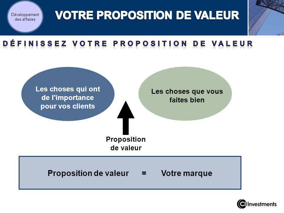 Les choses qui ont de l importance pour vos clients Proposition de valeur = Votre marque Les choses que vous faites bien Proposition de valeur Développement des affaires