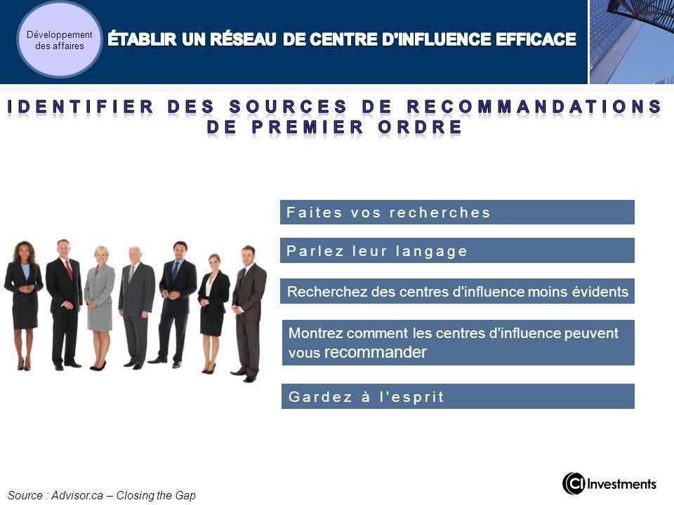 Parlez leur langage Faites vos recherches Recherchez des centres d'influence moins évidents Montrez comment les centres d'influence peuvent vous recom