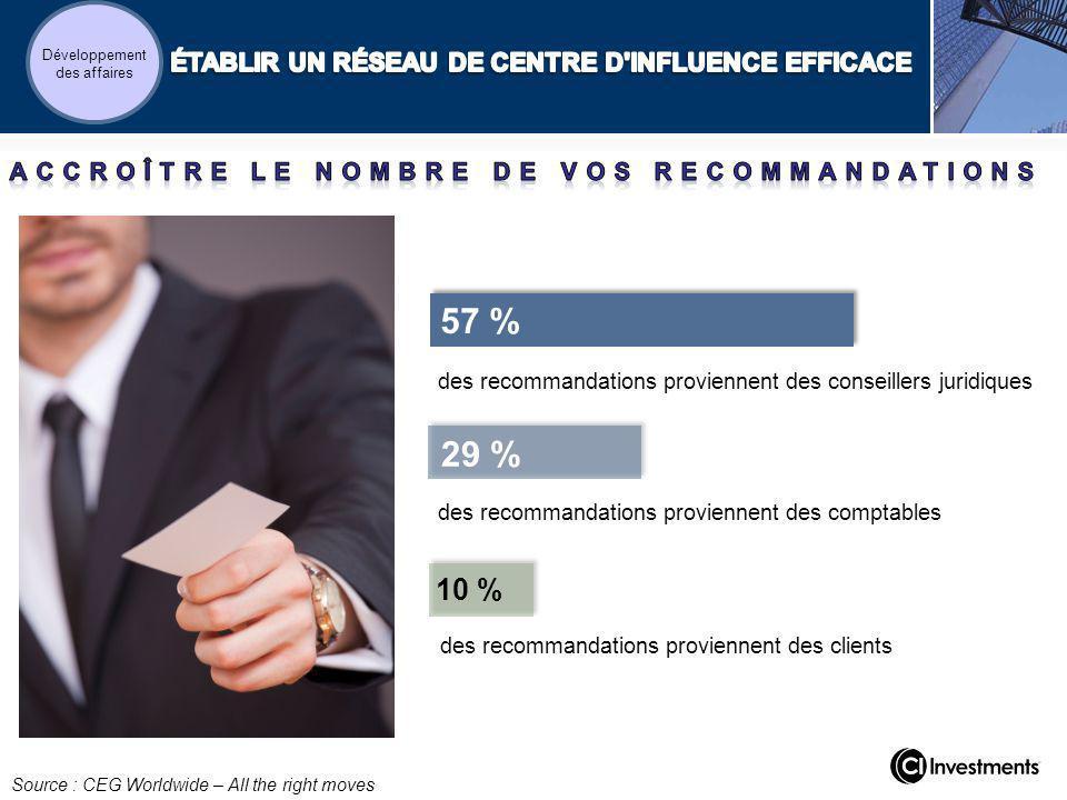 des recommandations proviennent des conseillers juridiques des recommandations proviennent des comptables 29 % 10 % des recommandations proviennent des clients Source : CEG Worldwide – All the right moves 57 % Développement des affaires