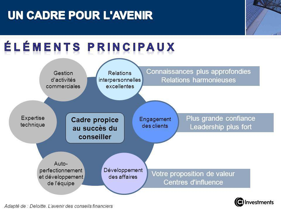 Plus grande confiance Leadership plus fort Votre proposition de valeur Centres d'influence Connaissances plus approfondies Relations harmonieuses Rela