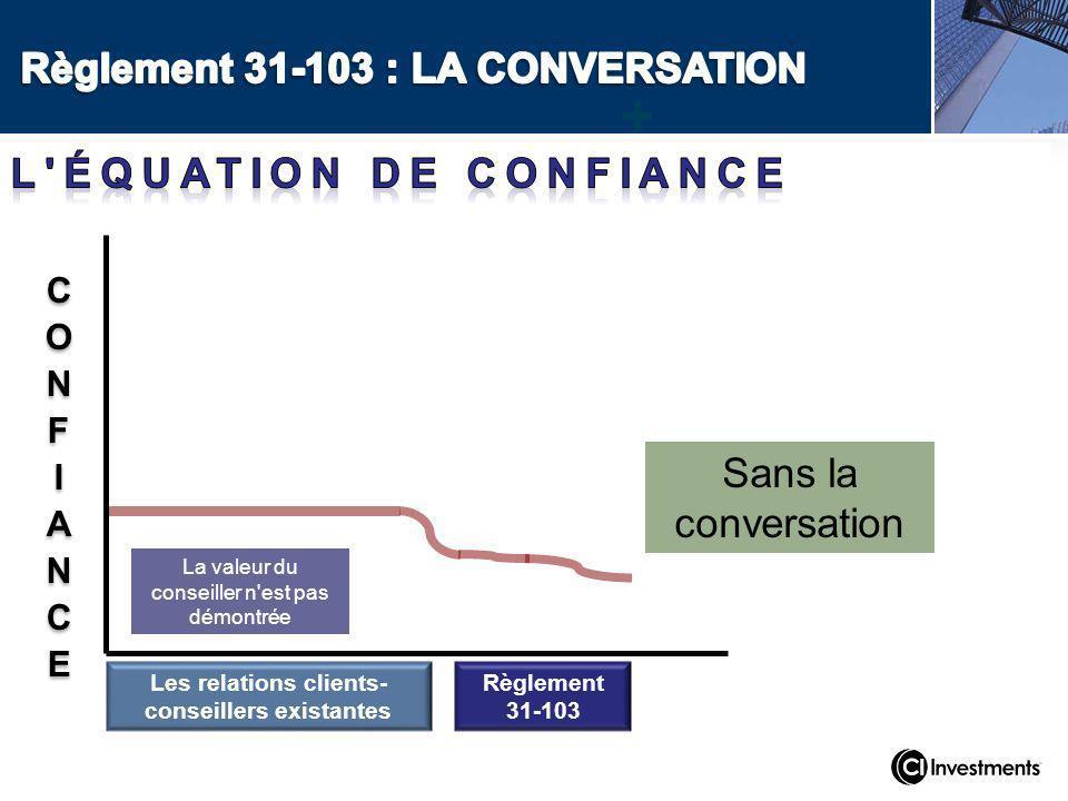 Les relations clients- conseillers existantes Règlement 31-103 + Sans la conversation La valeur du conseiller n est pas démontrée