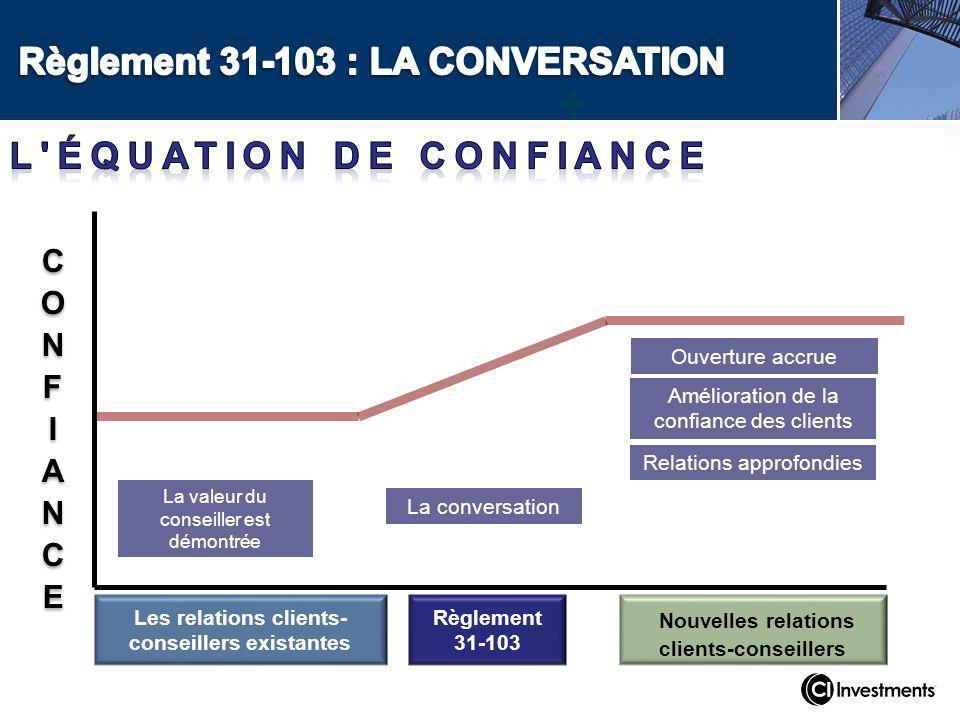La conversation Les relations clients- conseillers existantes Règlement 31-103 + Nouvelles relations clients-conseillers Ouverture accrue Amélioration