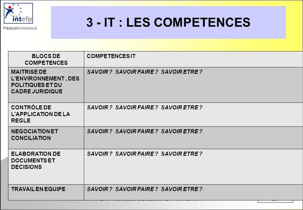 EPIT - Constituer le Dossier RAEP – avril 2013 20 Préparation concours 3 - IT : LES COMPETENCES BLOCS DE COMPETENCES COMPETENCES IT MAITRISE DE LENVIR