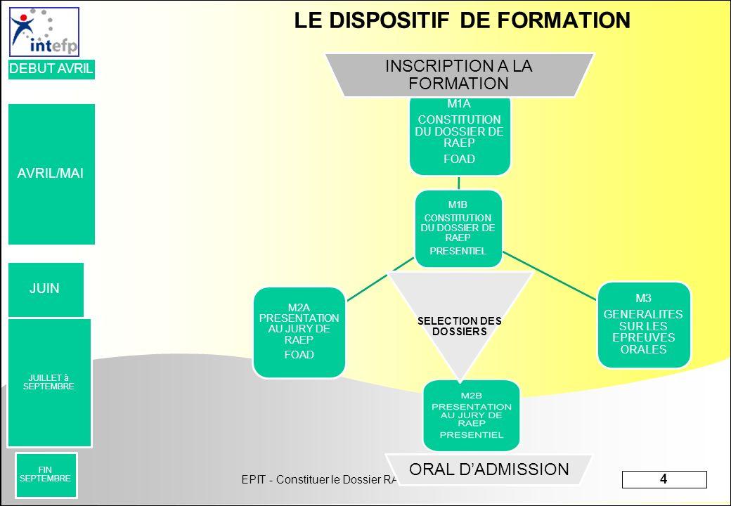 EPIT - Constituer le Dossier RAEP – avril 2013 4 Préparation concours LE DISPOSITIF DE FORMATION M1B CONSTITUTION DU DOSSIER DE RAEP PRESENTIEL M1A CO