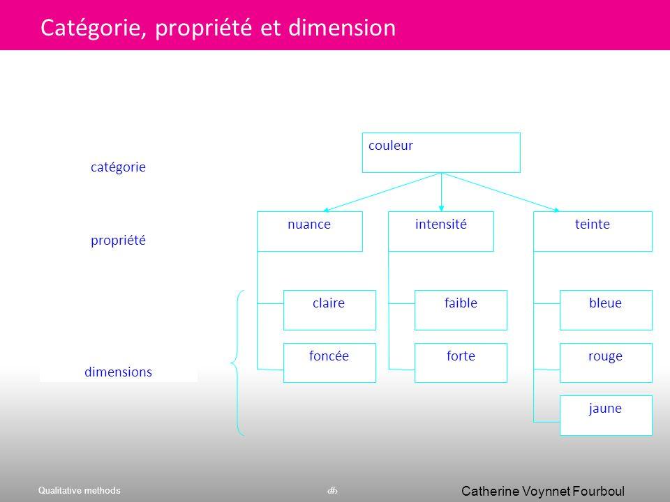 Qualitative methods39 Catherine Voynnet Fourboul Click to edit Master title style Codes & organisation 39 Code # 5 Code # 4 Code # 2 Propriété dimensi
