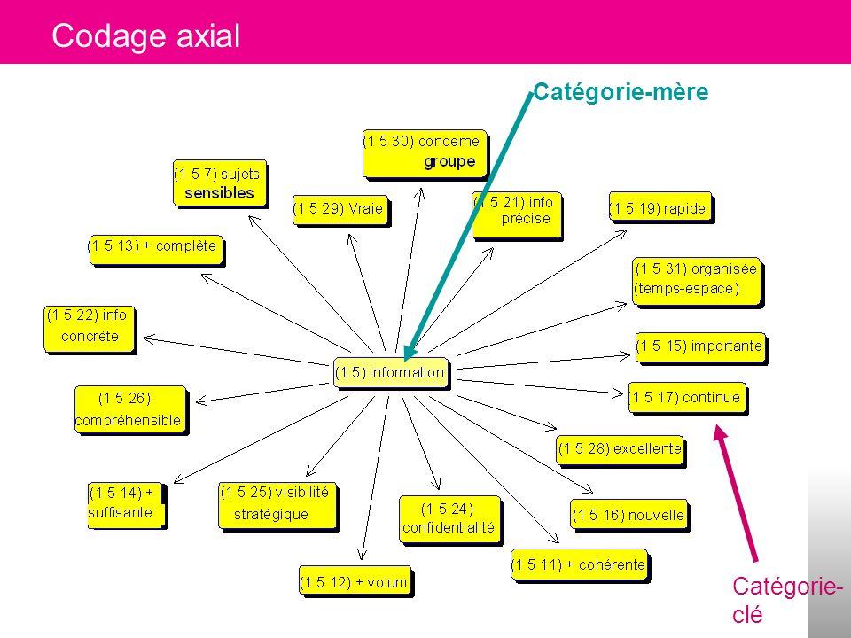 Qualitative methods42 Catherine Voynnet Fourboul Click to edit Master title style 12 catégories hiérarchiques pour un arbre 42 Institutions Personnes