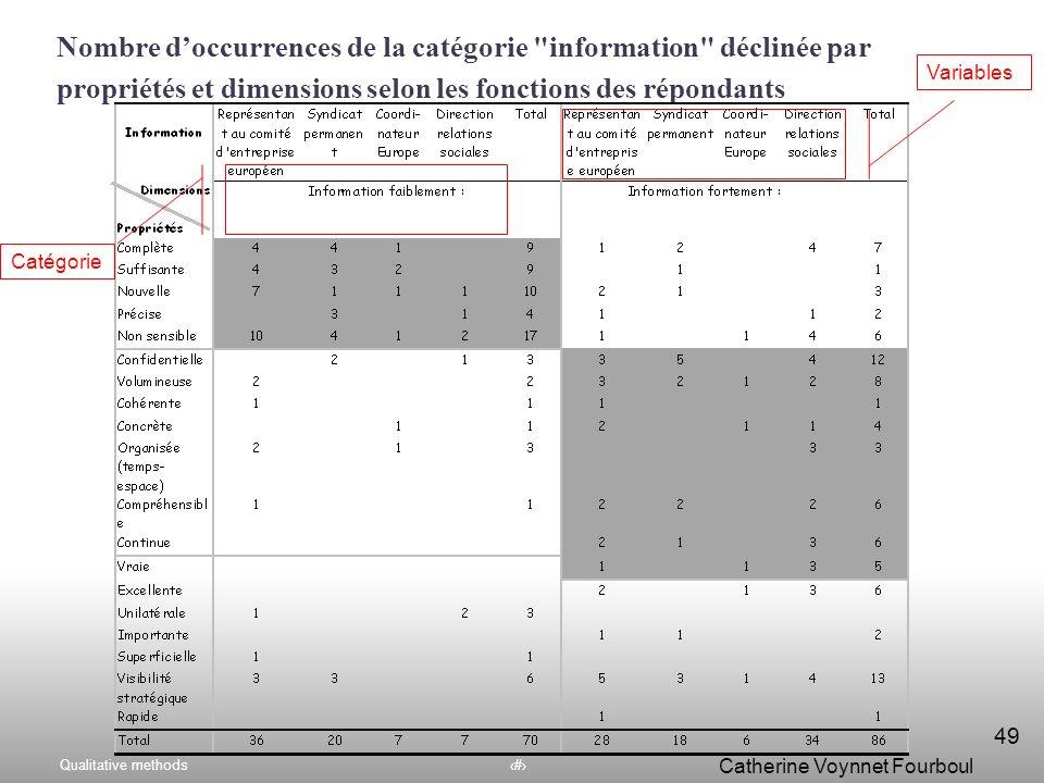 Qualitative methods48 Catherine Voynnet Fourboul Click to edit Master title style Présentation des fréquences