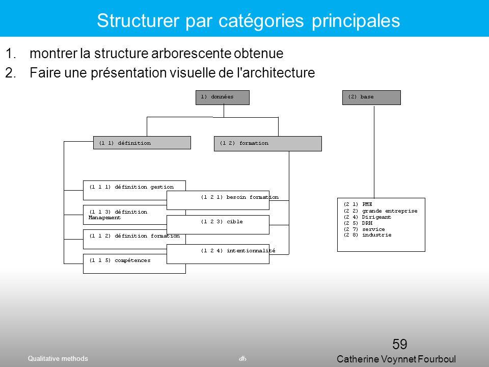 Qualitative methods58 Catherine Voynnet Fourboul Click to edit Master title styleEcrire la partie empirique 1.Faire une présentation visuelle de l