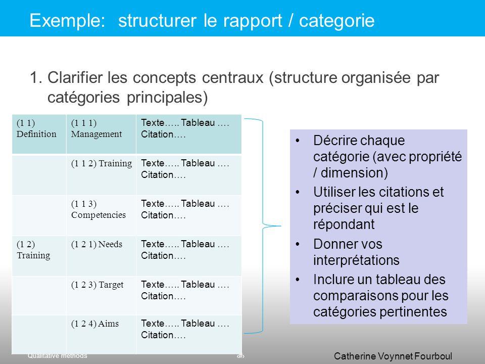 Qualitative methods59 Catherine Voynnet Fourboul Click to edit Master title styleStructurer par catégories principales 59 1.montrer la structure arbor