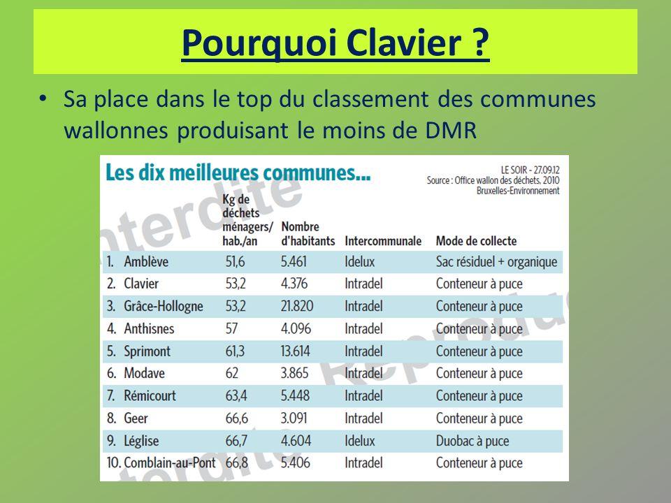 Pourquoi Clavier ? Sa place dans le top du classement des communes wallonnes produisant le moins de DMR
