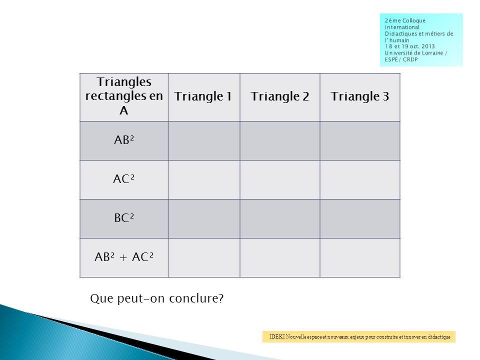IDEKI Nouvelle espace et nouveaux enjeux pour construire et innover en didactique Triangles rectangles en A Triangle 1Triangle 2Triangle 3 AB² AC² BC² AB² + AC² Que peut-on conclure