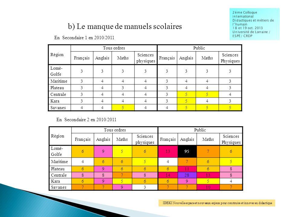 Région Tous ordresPublic FrançaisAnglaisMaths Sciences physiques FrançaisAnglaisMaths Sciences Physiques Lomé- Golfe 33333333 Maritime34443443 Plateau34343443 Centrale34443554 Kara34443543 Savanes44544555 b) Le manque de manuels scolaires En Secondaire 1 en 2010/2011 Région Tous ordresPublic FrançaisAnglaisMaths Sciences physiques FrançaisAnglaisMaths Sciences Physiques Lomé- Golfe 6956139576 Maritime46654765 Plateau696661168 Centrale88781428138 Kara69566954 Savanes779377107 En Secondaire 2 en 2010/2011