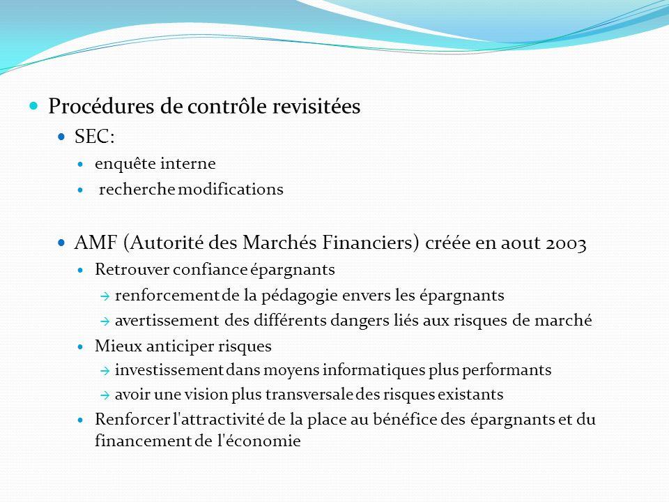 Procédures de contrôle revisitées SEC: enquête interne recherche modifications AMF (Autorité des Marchés Financiers) créée en aout 2003 Retrouver conf