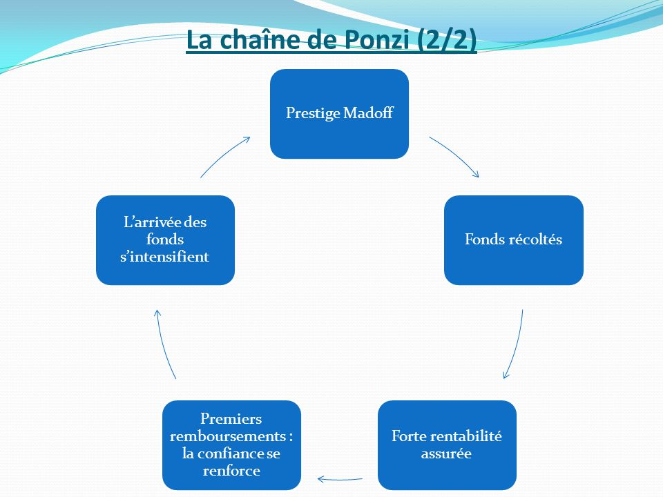 La chaîne de Ponzi (2/2) Prestige MadoffFonds récoltés Forte rentabilité assurée Premiers remboursements : la confiance se renforce Larrivée des fonds