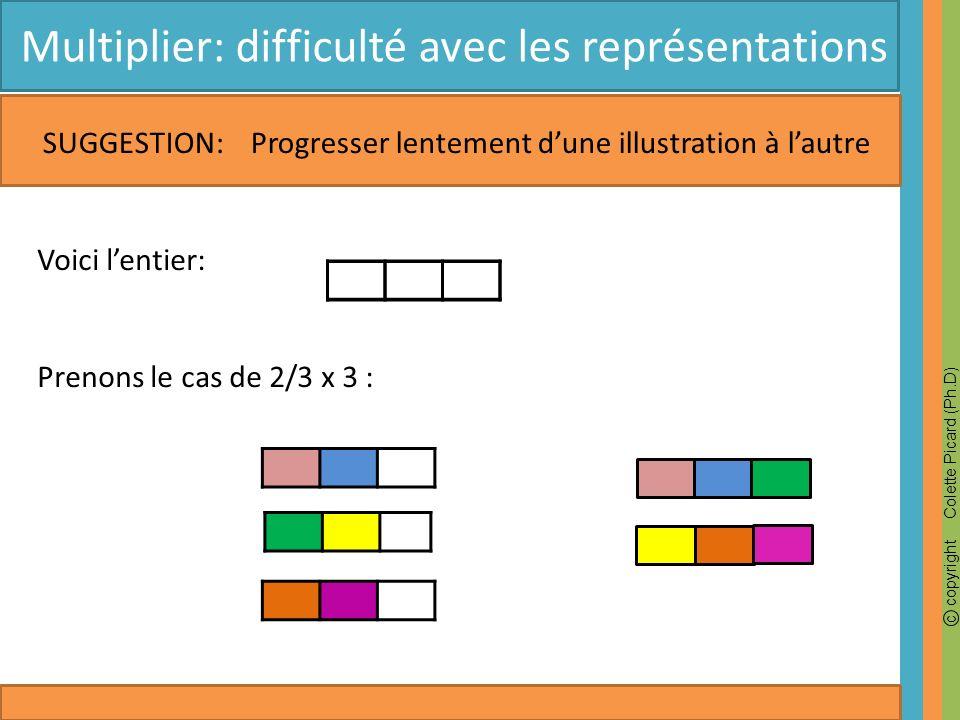 c copyright Colette Picard (Ph.D) Multiplier: difficulté avec les représentations SUGGESTION: Progresser lentement dune illustration à lautre Voici lentier: Prenons le cas de 2/3 x 3 :