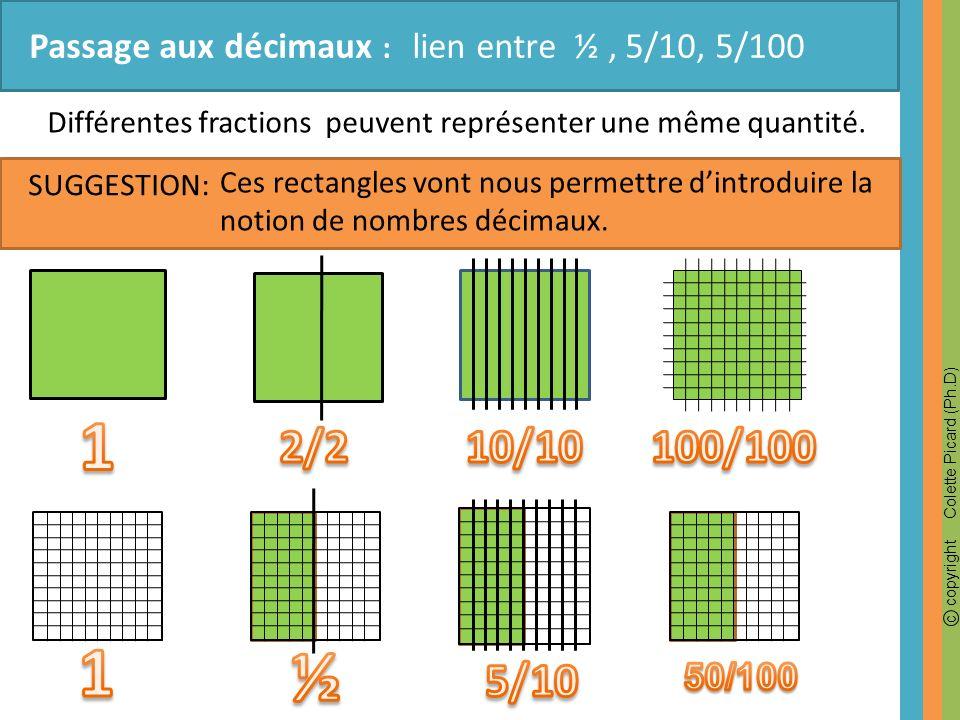 c copyright Colette Picard (Ph.D) Passage aux décimaux : lien entre ½, 5/10, 5/100 SUGGESTION: Différentes fractions peuvent représenter une même quan