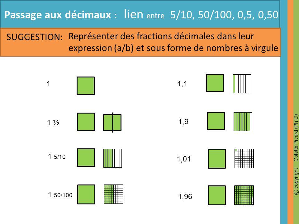 c copyright Colette Picard (Ph.D) Passage aux décimaux : lien entre 5/10, 50/100, 0,5, 0,50 SUGGESTION: Représenter des fractions décimales dans leur