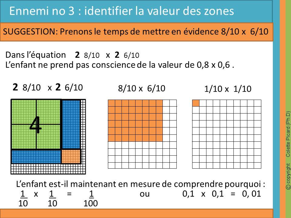 c copyright Colette Picard (Ph.D) Lenfant est-il maintenant en mesure de comprendre pourquoi : 1 x 1 = 1 ou 0,1 x 0,1 = 0, 01 10 10 100 SUGGESTION:Pre