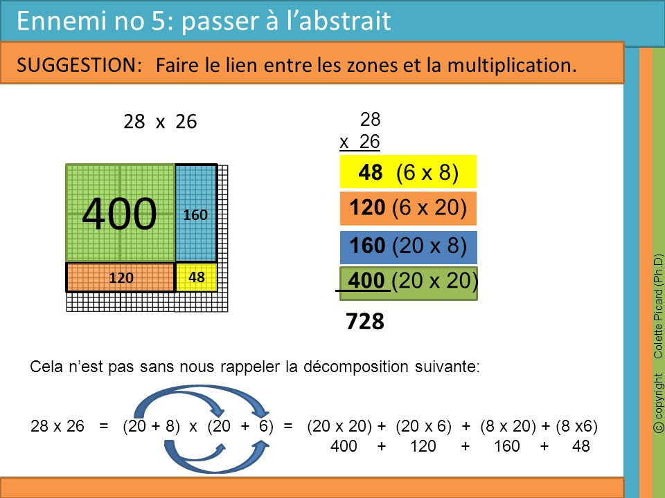 c copyright Colette Picard (Ph.D) SUGGESTION: Faire le lien entre les zones et la multiplication. Ennemi no 5: passer à labstrait Cela nest pas sans n