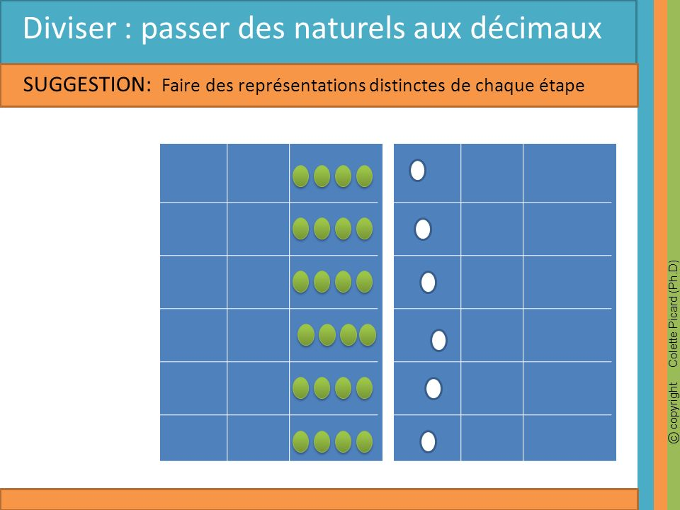 c copyright Colette Picard (Ph.D) SUGGESTION: Diviser : passer des naturels aux décimaux Faire des représentations distinctes de chaque étape