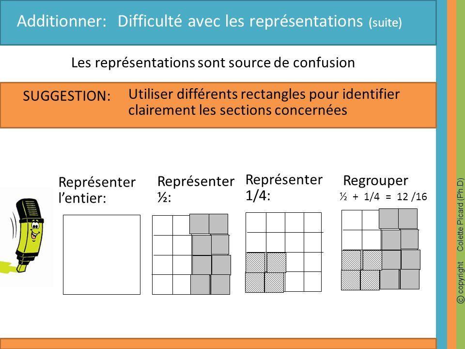 c copyright Colette Picard (Ph.D) SUGGESTION: Additionner: Difficulté avec les représentations (suite) ½ + 1/4 = 12 /16 Les représentations sont sourc