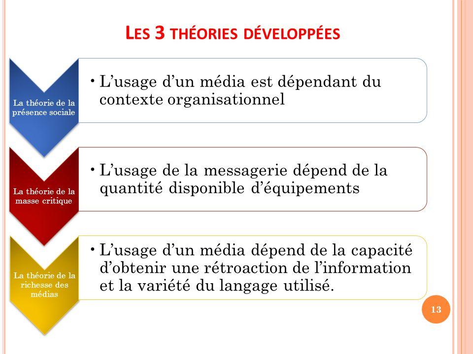 L ES 3 THÉORIES DÉVELOPPÉES La théorie de la présence sociale Lusage dun média est dépendant du contexte organisationnel La théorie de la masse critiq