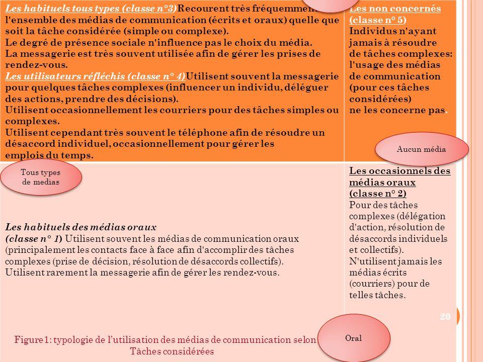 Les habituels tous types (classe n°3) Recourent très fréquemment à l'ensemble des médias de communication (écrits et oraux) quelle que soit la tâche c