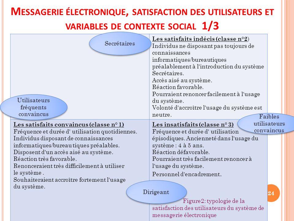 M ESSAGERIE ÉLECTRONIQUE, SATISFACTION DES UTILISATEURS ET VARIABLES DE CONTEXTE SOCIAL 1/3 Les satisfaits indécis (classe n°2 ) Individus ne disposan
