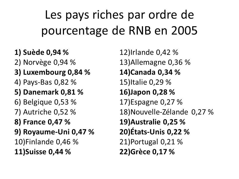 Les pays riches par ordre de pourcentage de RNB en 2005 1)Suède 0,94 % 2)Norvège 0,94 % 3)Luxembourg 0,84 % 4)Pays-Bas 0,82 % 5)Danemark 0,81 % 6)Belgique 0,53 % 7)Autriche 0,52 % 8)France 0,47 % 9)Royaume-Uni 0,47 % 10)Finlande 0,46 % 11)Suisse 0,44 % 12)Irlande 0,42 % 13)Allemagne 0,36 % 14)Canada 0,34 % 15)Italie 0,29 % 16)Japon 0,28 % 17)Espagne 0,27 % 18)Nouvelle-Zélande 0,27 % 19)Australie 0,25 % 20)États-Unis 0,22 % 21)Portugal 0,21 % 22)Grèce 0,17 %