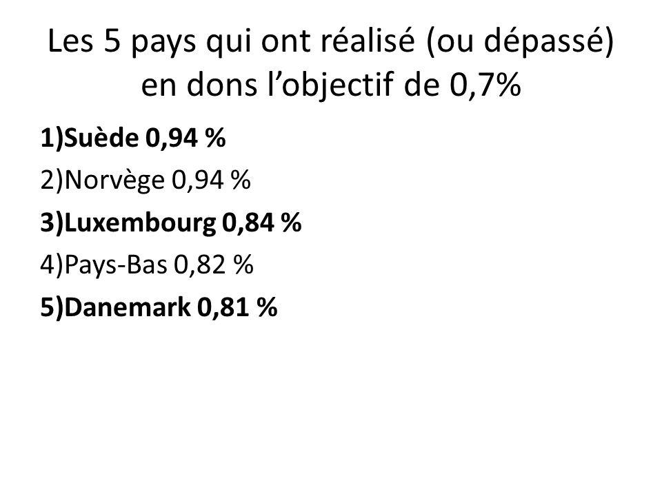 Les 5 pays qui ont réalisé (ou dépassé) en dons lobjectif de 0,7% 1)Suède 0,94 % 2)Norvège 0,94 % 3)Luxembourg 0,84 % 4)Pays-Bas 0,82 % 5)Danemark 0,81 %