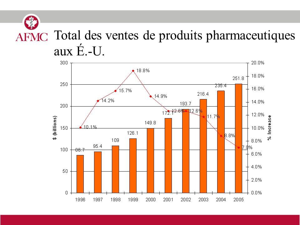 Total des ventes de produits pharmaceutiques aux É.-U.